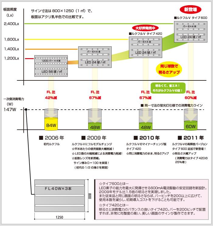 LEDグラフ